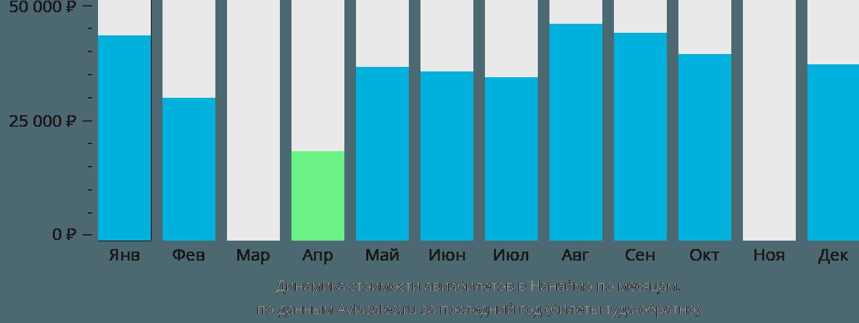 Динамика стоимости авиабилетов в Нанаймо по месяцам