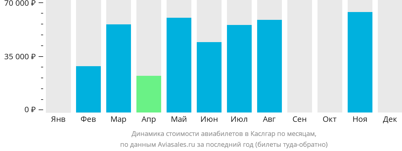 Динамика стоимости авиабилетов Каслгар по месяцам