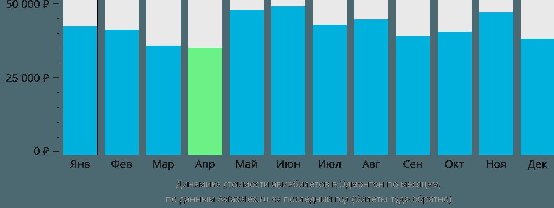Динамика стоимости авиабилетов в Эдмонтон по месяцам