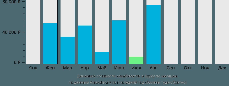 Динамика стоимости авиабилетов в Бурсу по месяцам