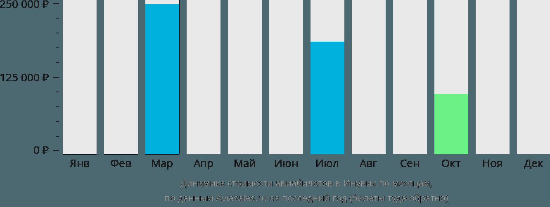 Динамика стоимости авиабилетов в Инувик по месяцам