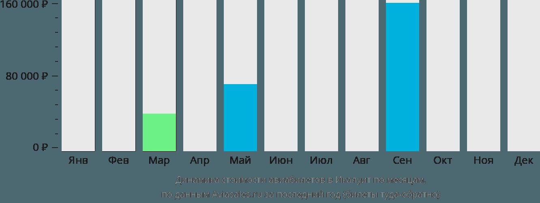 Динамика стоимости авиабилетов в ИИкалуит по месяцам