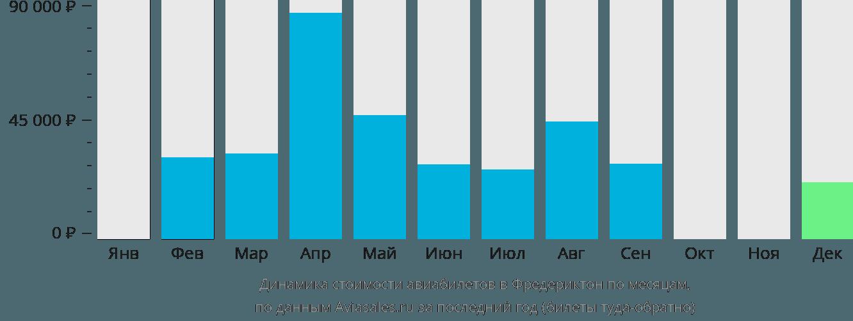 Динамика стоимости авиабилетов в Фредериктон по месяцам