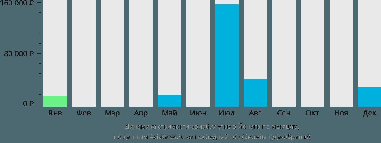 Динамика стоимости авиабилетов в Йонаго по месяцам