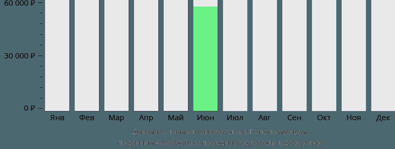 Динамика стоимости авиабилетов в Гаспе по месяцам