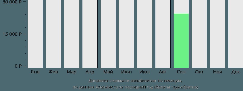Динамика стоимости авиабилетов Гиллам по месяцам