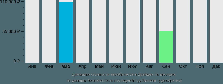 Динамика стоимости авиабилетов в Драйден по месяцам