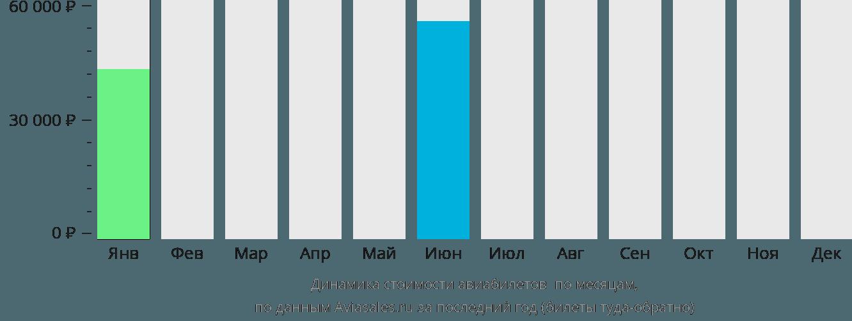 Динамика стоимости авиабилетов Хей Ривер по месяцам
