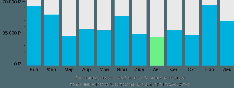 Динамика стоимости авиабилетов в Галифакс по месяцам