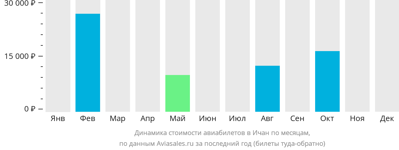 Динамика стоимости авиабилетов в Ичан по месяцам