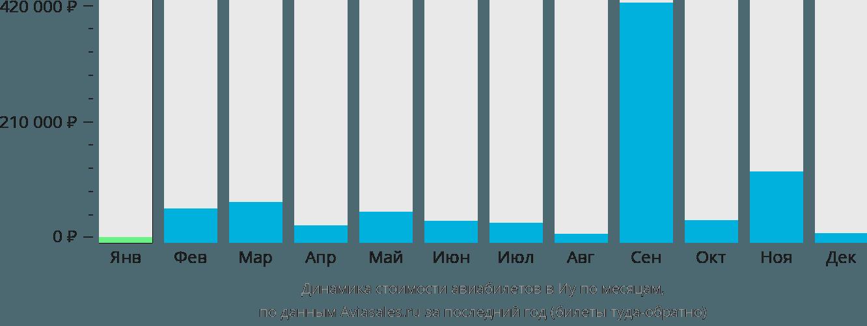 Динамика стоимости авиабилетов в Иу по месяцам