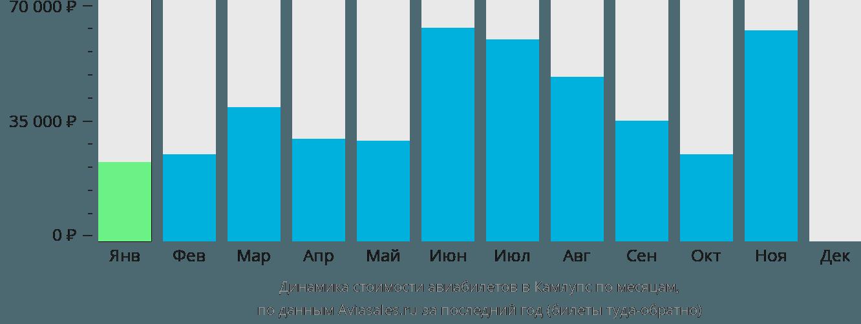 Динамика стоимости авиабилетов в Камлупс по месяцам