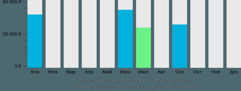 Динамика стоимости авиабилетов в Уотерлу по месяцам