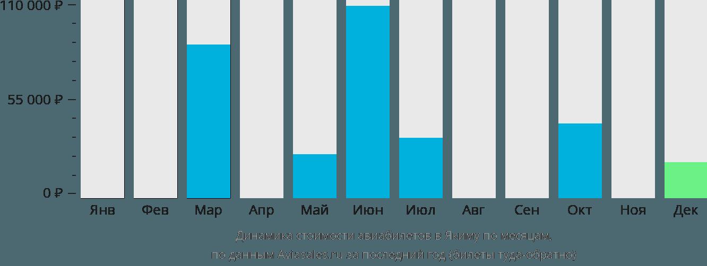 Динамика стоимости авиабилетов в Якиму по месяцам