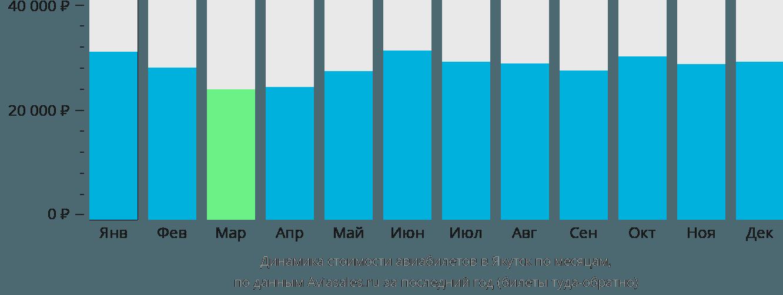 Динамика стоимости авиабилетов в Якутск по месяцам