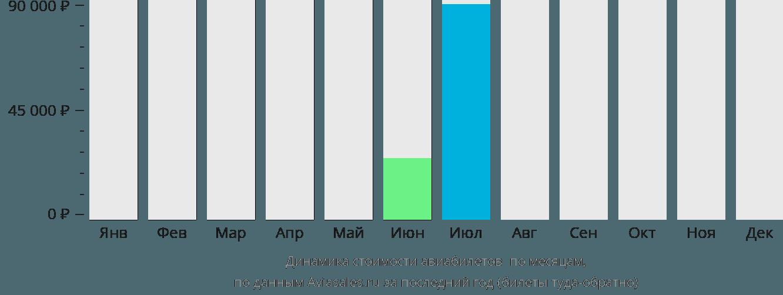 Динамика стоимости авиабилетов Чисасиби по месяцам