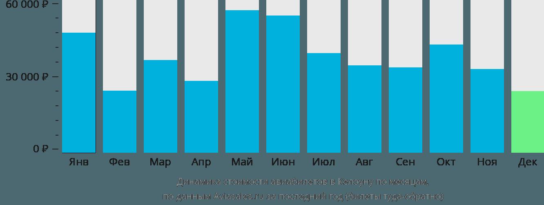 Динамика стоимости авиабилетов в Келоуну по месяцам