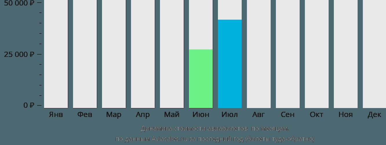 Динамика стоимости авиабилетов Музони по месяцам