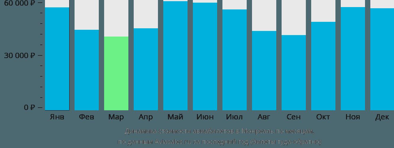 Динамика стоимости авиабилетов в Монреаль по месяцам