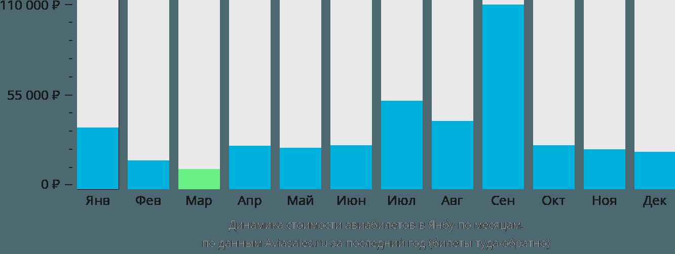Динамика стоимости авиабилетов в Янбу по месяцам