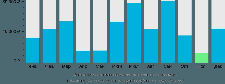 Динамика стоимости авиабилетов в Яньцзи по месяцам