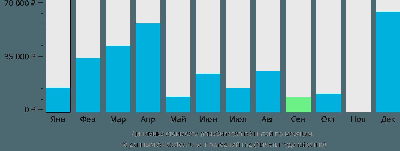Динамика стоимости авиабилетов в Яньтай по месяцам