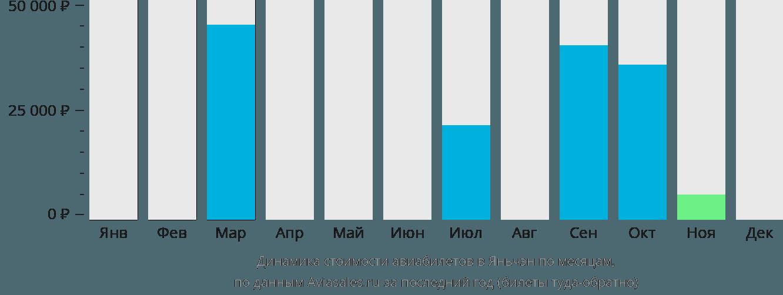 Динамика стоимости авиабилетов в Яньчэн по месяцам
