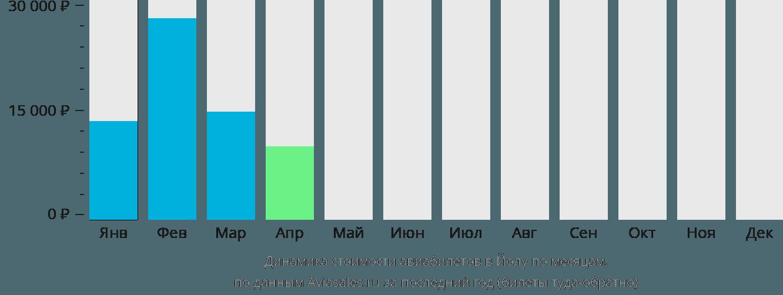 Динамика стоимости авиабилетов Йола по месяцам