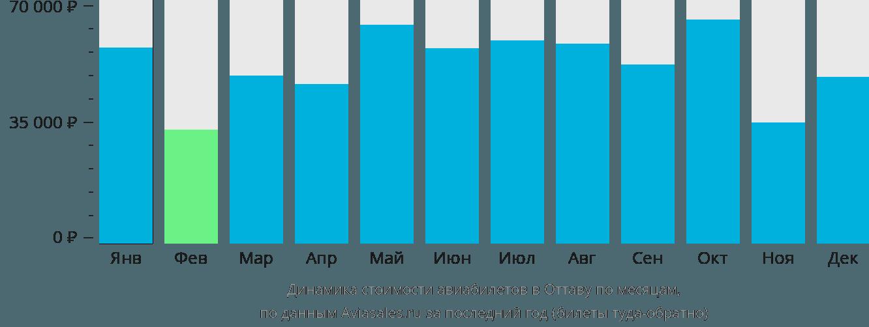Динамика стоимости авиабилетов в Оттаву по месяцам