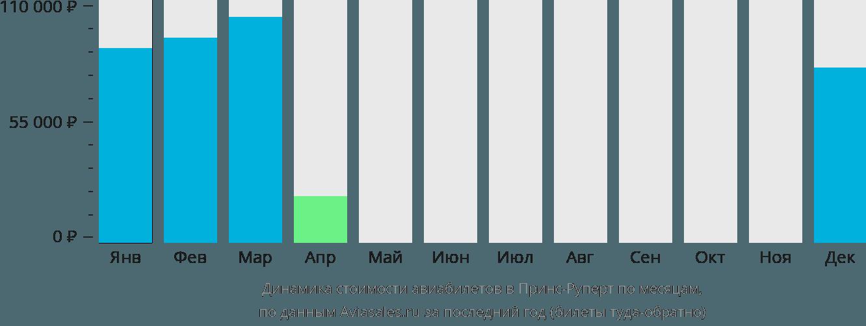 Динамика стоимости авиабилетов в Принс-Руперт по месяцам