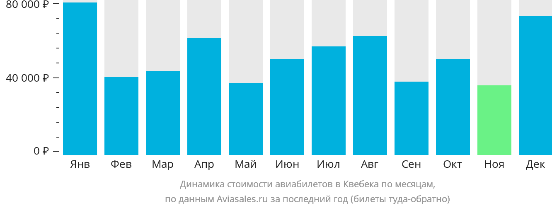 Динамика стоимости авиабилетов в Квебека по месяцам