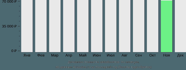Динамика стоимости авиабилетов Зе Пас по месяцам