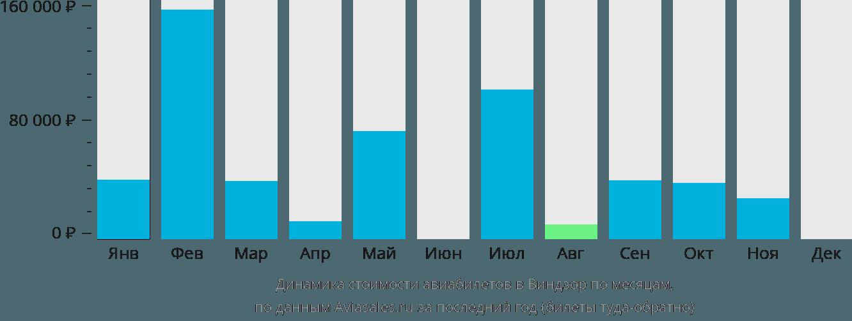 Динамика стоимости авиабилетов в Виндзор по месяцам