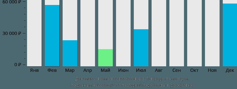 Динамика стоимости авиабилетов в Летбридж по месяцам