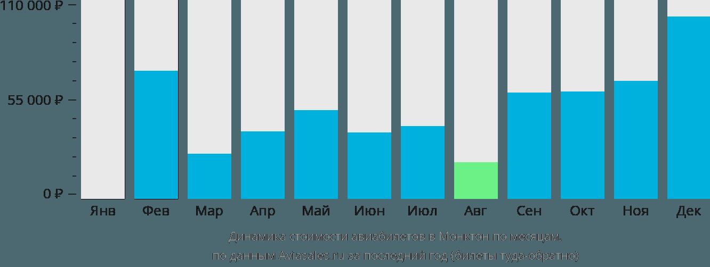 Динамика стоимости авиабилетов в Монктон по месяцам