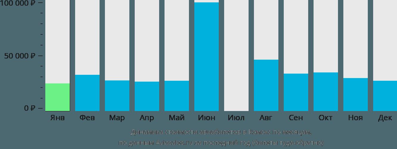 Динамика стоимости авиабилетов в Комокс по месяцам