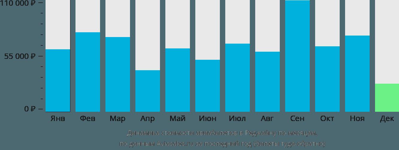 Динамика стоимости авиабилетов в Реджайну по месяцам