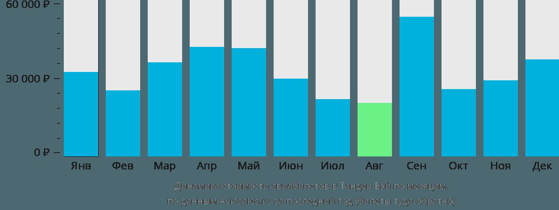 Динамика стоимости авиабилетов в Тандер-Бей по месяцам