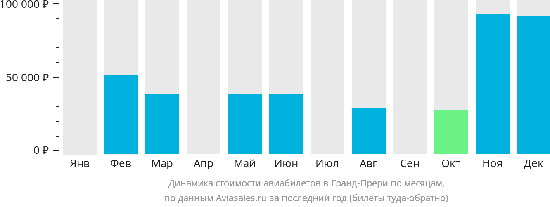 Динамика стоимости авиабилетов в Гранд-Прери по месяцам