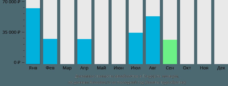 Динамика стоимости авиабилетов в Гандер по месяцам