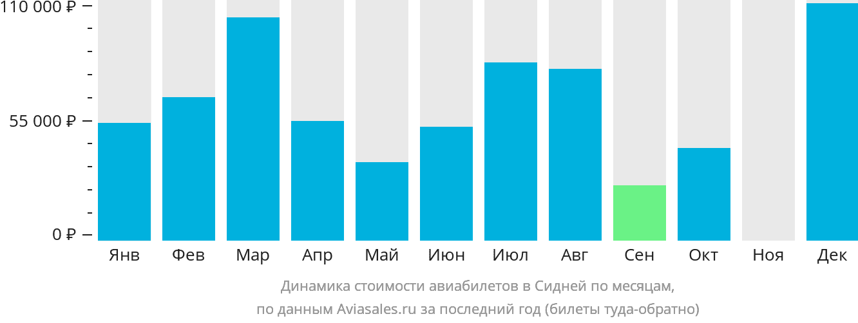 Динамика стоимости авиабилетов в Сидней по месяцам