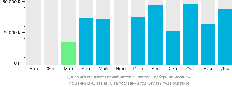 Динамика стоимости авиабилетов в Грейтер-Садбери по месяцам