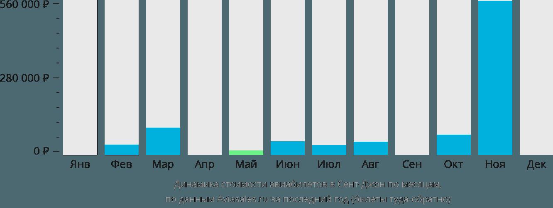 Динамика стоимости авиабилетов в Сент-Джона по месяцам
