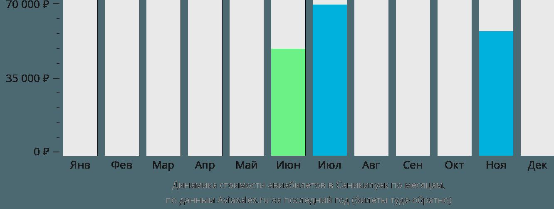 Динамика стоимости авиабилетов в Саникилуак по месяцам