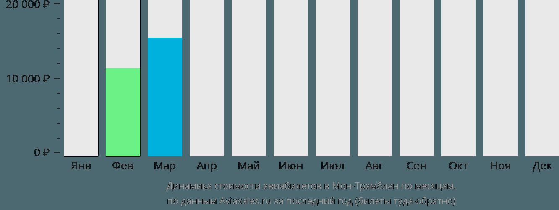 Динамика стоимости авиабилетов в Мон-Трамблан по месяцам