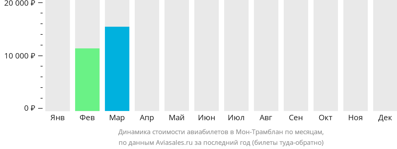 Динамика стоимости авиабилетов Мон-Трамблан по месяцам