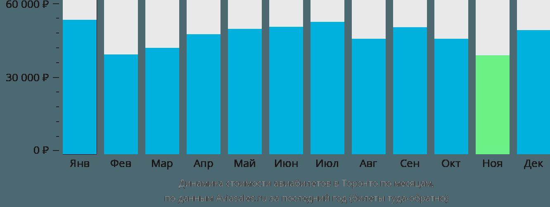 Динамика стоимости авиабилетов в Торонто по месяцам
