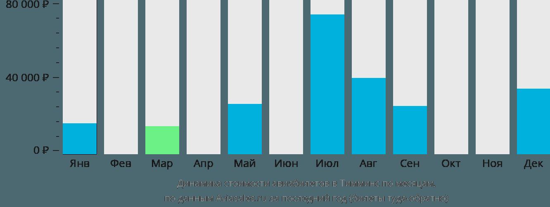 Динамика стоимости авиабилетов в Тимминс по месяцам