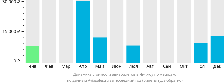 Динамика стоимости авиабилетов в Янчжоу по месяцам