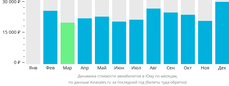 Динамика стоимости авиабилетов в Юму по месяцам